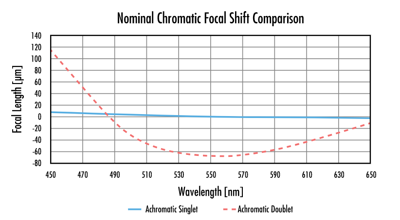 The 10 µm nominal chromatic focal shift of a 100mm focal length, 0.097 NA single material achromat is a 20X improvement over the 200µm nominal chromatic focal shift of #32-327, a 100mm focal length, 0.013 NA achromatic doublet.